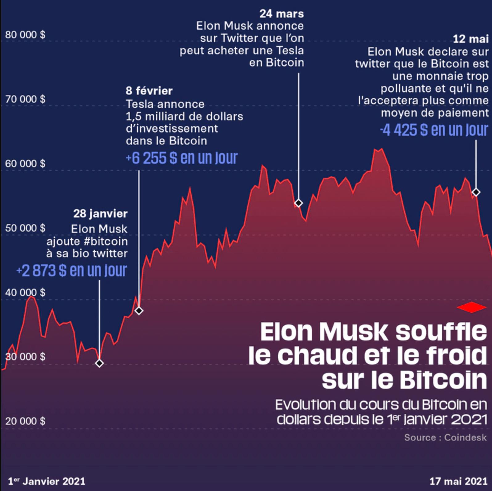 Cours du Bitcoin Dogecoin Musk